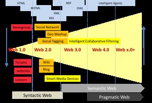 Evolution Web