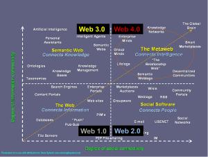 Web 1 à 4