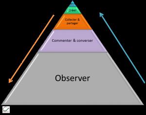 pyramide info web 2.0