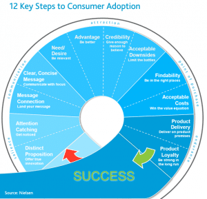 Nielsen - 12 steps to consumer adoption