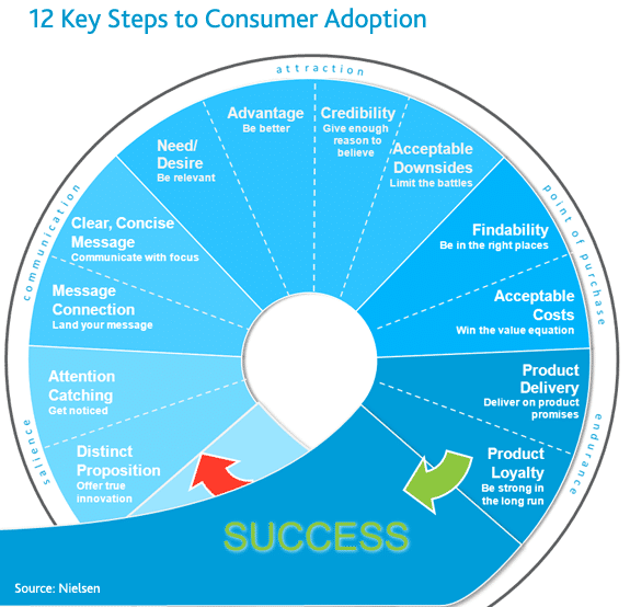 Nielsen - 12 steps to consumer adoption