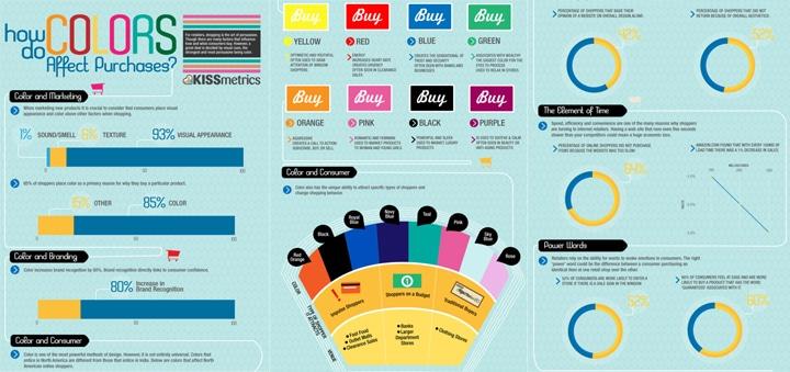 Influence des couleurs sur les ventes - Kissmetrics