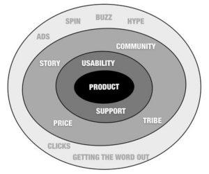 cercles marketing