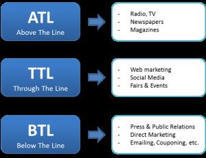ATL - BTL - TTL