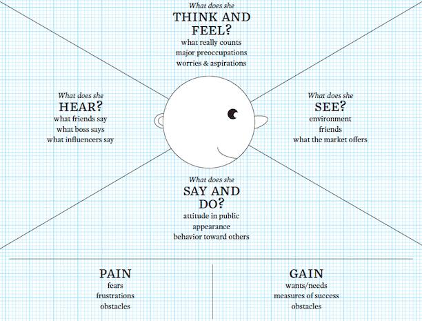 carte-empathie-strategie-marketing