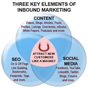 3_elements_inbound_marketing