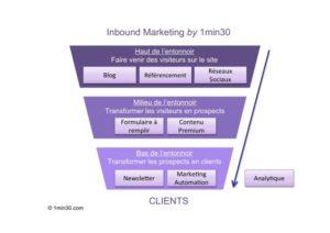 process_entonnoir_inbound-marketing