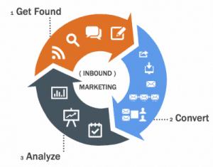 Hubspot_Inbound_Marketing_3_steps