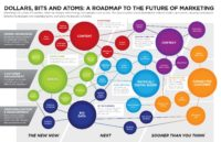 Dollars-Bits-and-Atoms_infographic
