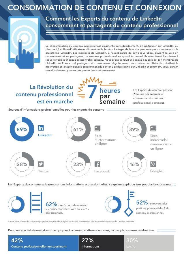 consommation-contenus-pro-2014