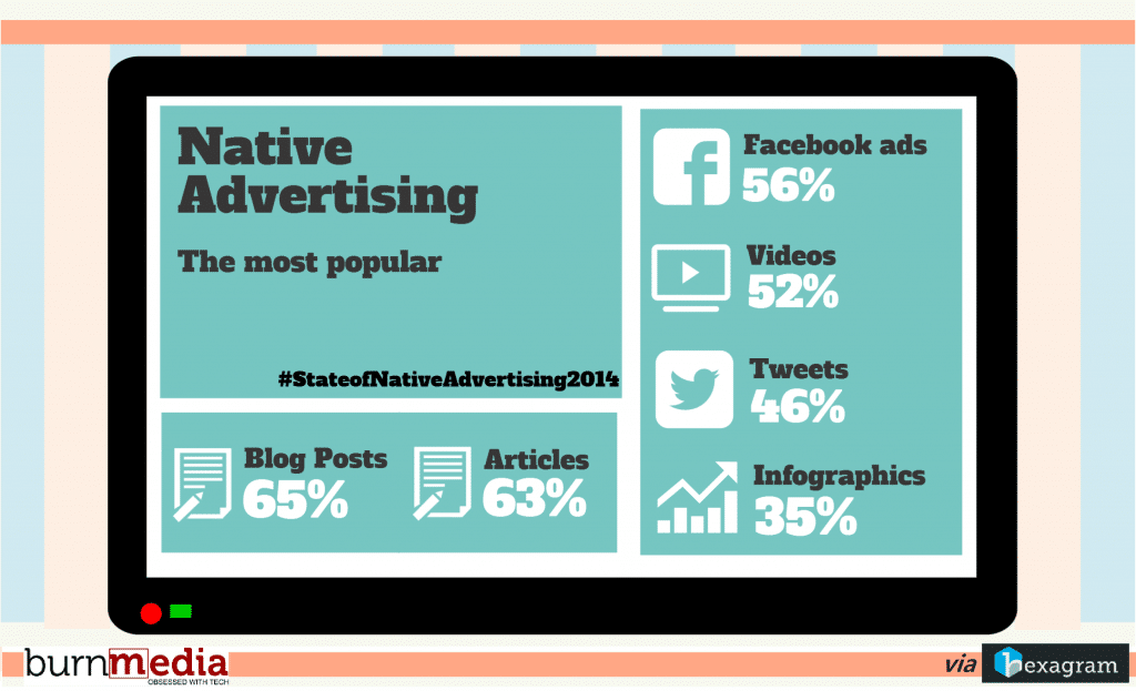 Native-Ads-Most-Popular