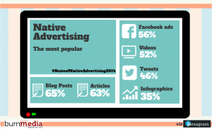 Native-Ads-Most-Popular