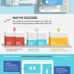 The shift to native advertising