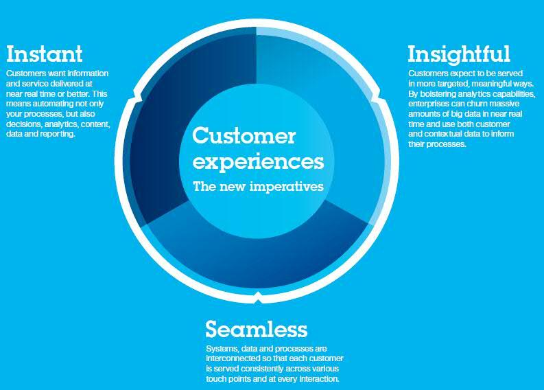IBM - customer experiences