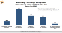 Signal-Marketing-Technology-Integration-Sept2014