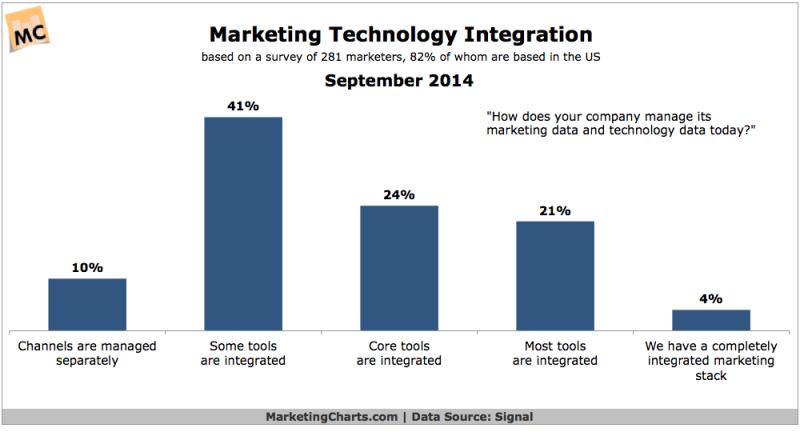 Signal-Marketing-Technology-Integration-Sept2014