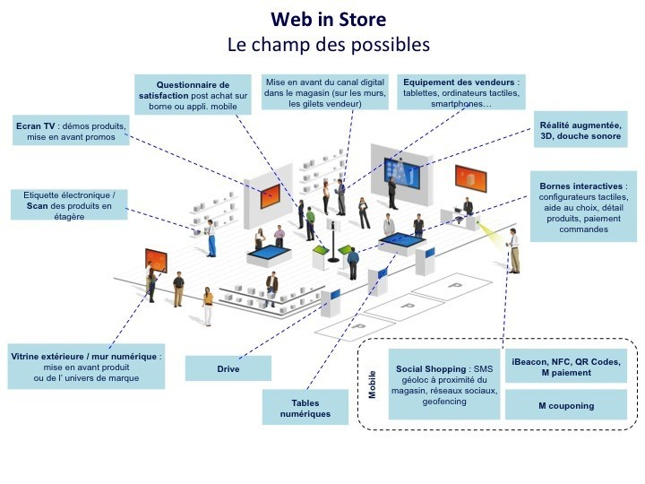 Web_in_Store_champ_des_possibles