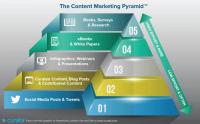 pyramide du contenu web