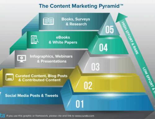 La pyramide des contenus marketing