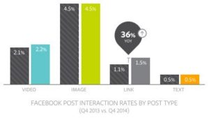 facebook-post-interaction-rates