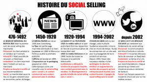 Histoire-social-selling-1024x576