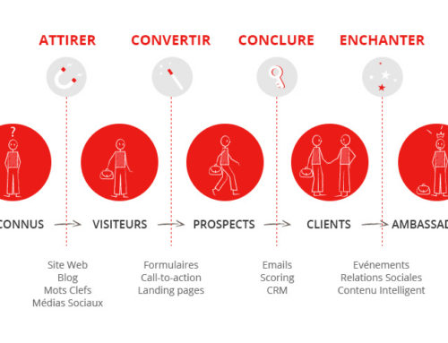 Comment optimiser ses contenus pour attirer des clients