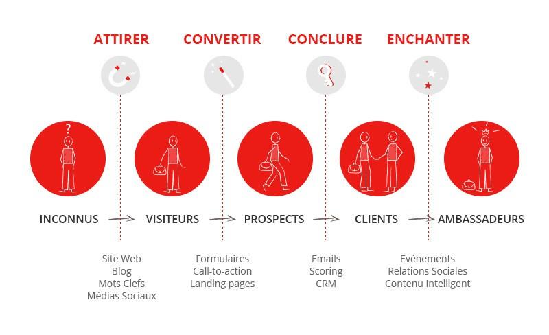 illustration_inbound-marketing