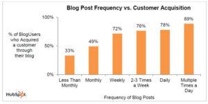 impact de la fréquence de blogging