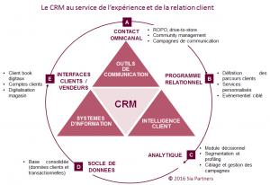 crm_au_service_de_lexperience_et_de_la_relation_client_siapartners