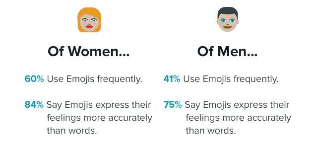 infographie-emoji-gender-trends