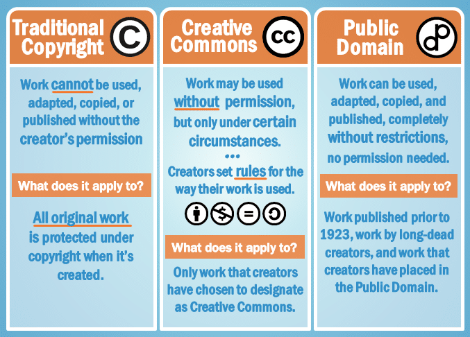 copyright - creative commons - public domain