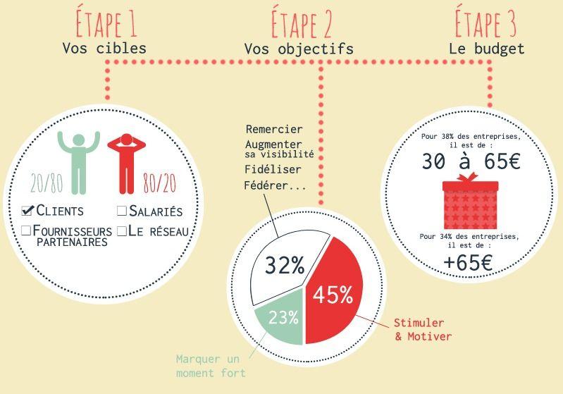 infographie-promocadeaux