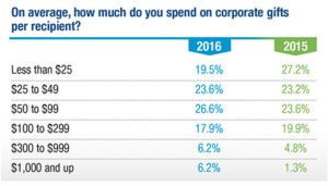 ol_chart1_average_spend_corporate_gifts_recipient