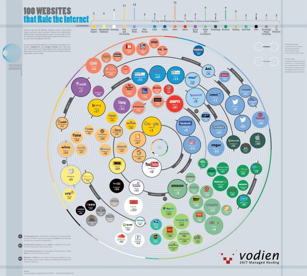 100 sites web qui dominent l'internet