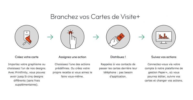Exemple Louverture Dun Site Web Ou Lenregistrement Automatique Des Donnees Reprises Sur La Carte Que Vous Mettez En Contact Avec Un Appareil