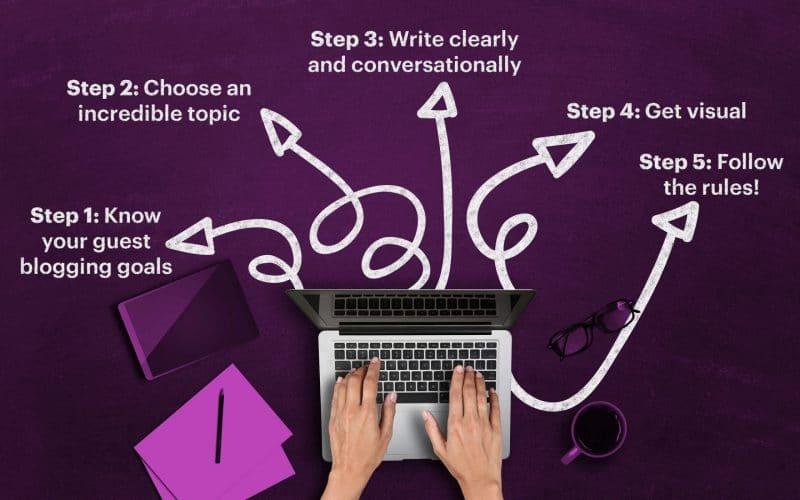 Respectez les règles d'or du guest blogging – Fabrikbrands.com