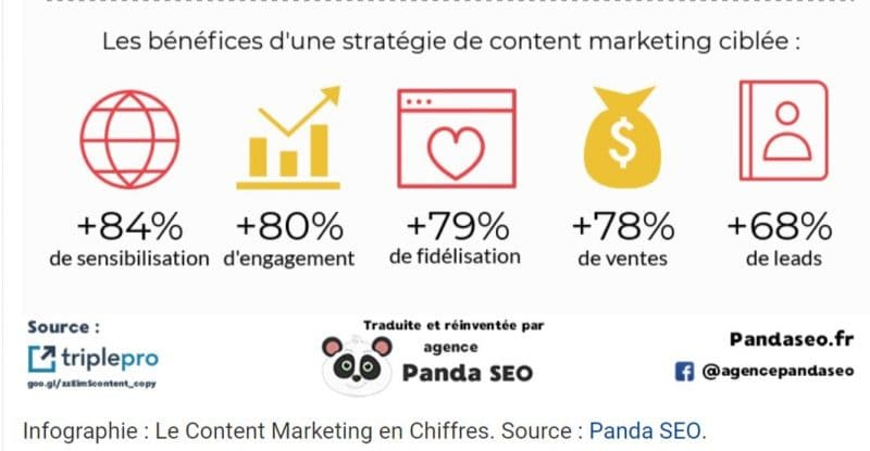 les bénéfices d'une stratégie de content marketing