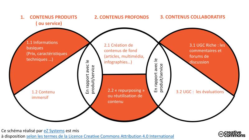 Contenu et e-commerce : le catalogue ne suffit plus ! source : Visionary Marketing