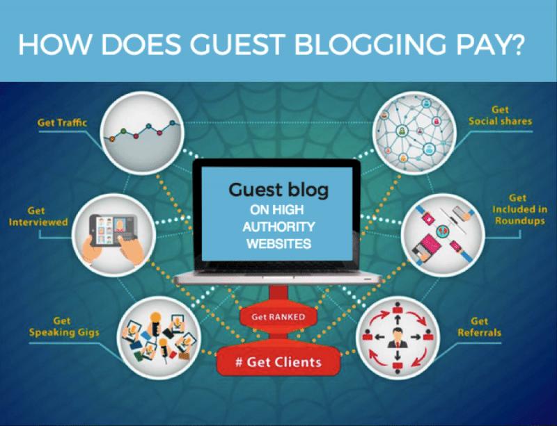 Les avantages du guest blogging pour le blogueur invité – combustible.ca