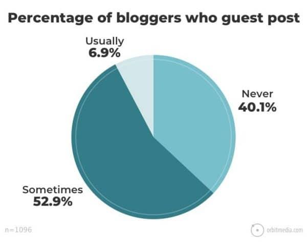 Pourcentage de blogueurs qui publient des articles invités