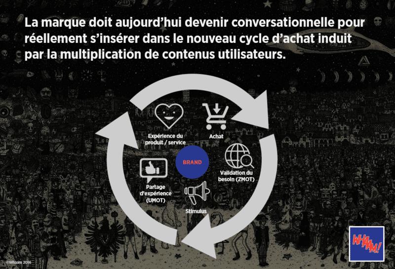 Content marketing et cycle d'achat