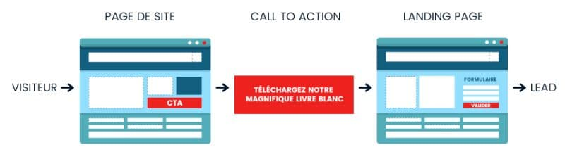 Principe du call-to-action